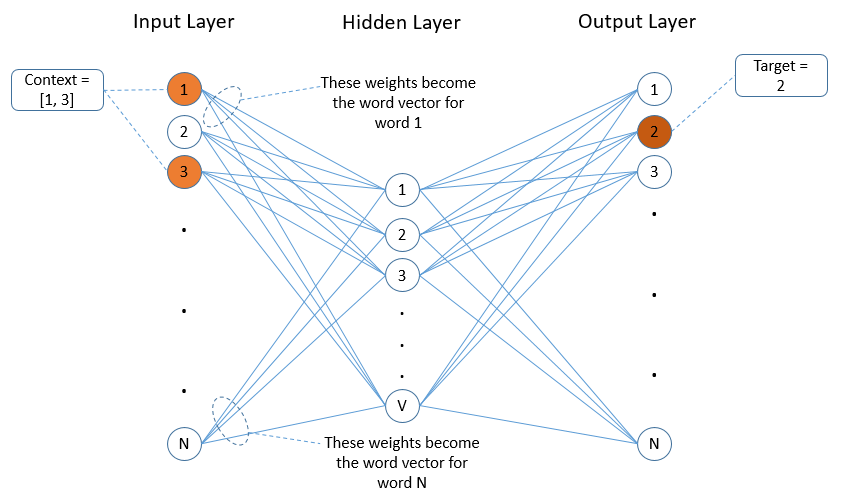 CBOW Neural Network Diagram