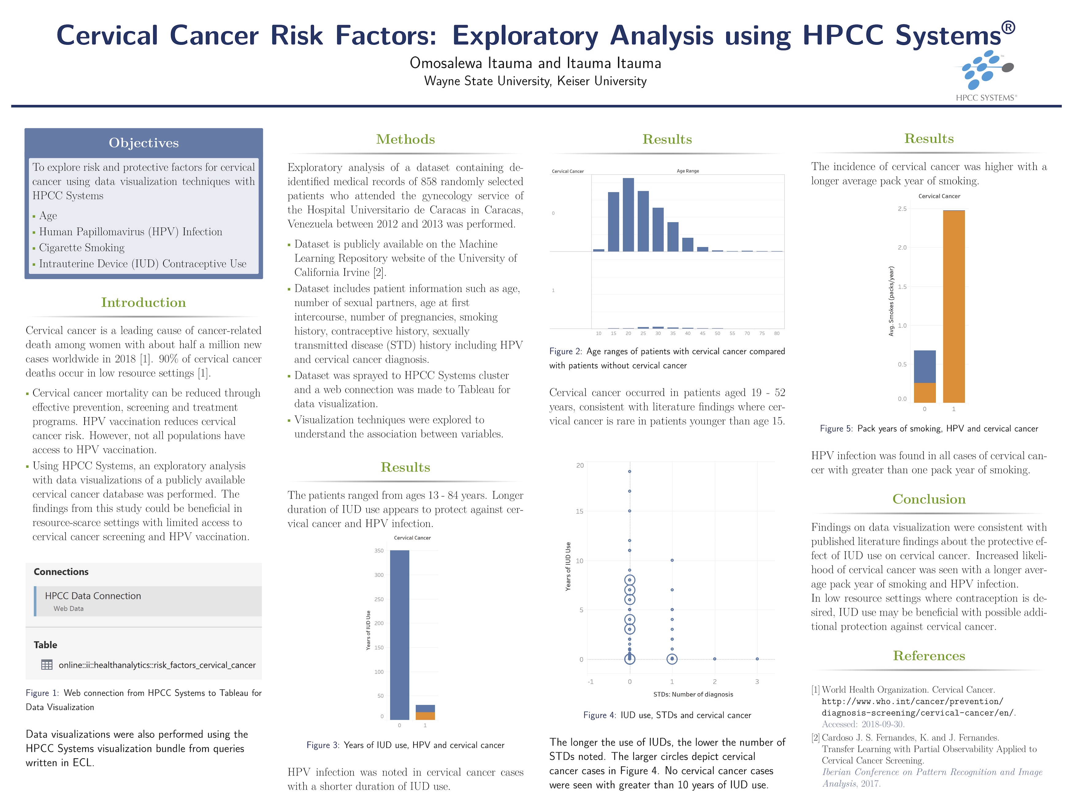 Itauma Itauma - Cervical cancer risk factors: Exploratory analysis