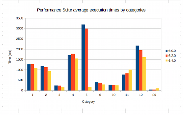 Performance Suite Overall Results since HPCC Systems 6.0.0