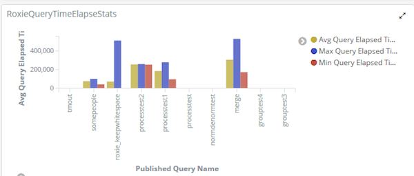 Log Visualization of Roxie query runtime stats