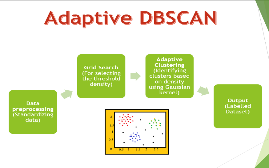 Image showing Adaptive DBSCAN