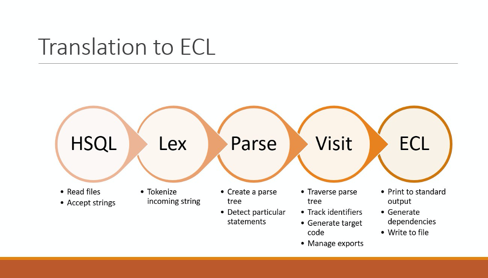 Image showing the translation to ECL process