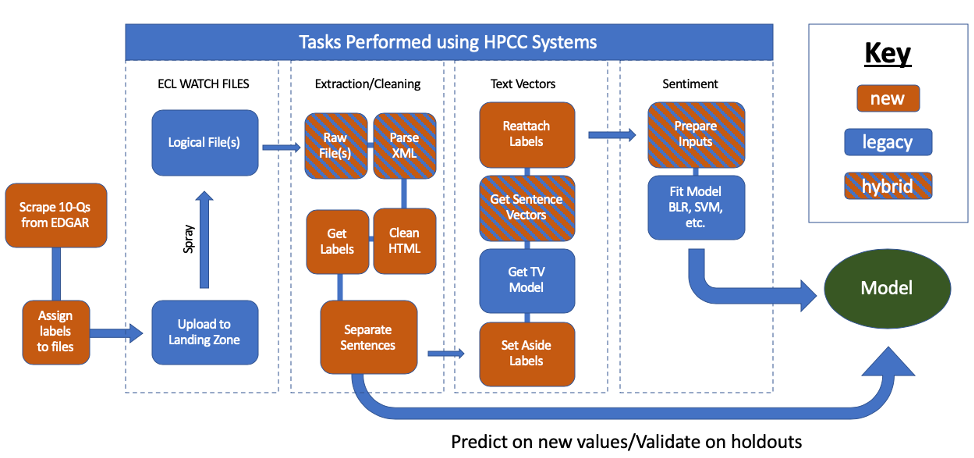 Image of tasks performed using HPCC Systems