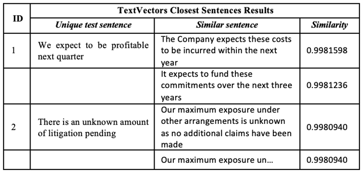 Image showing TextVectors Closest Sentences Results