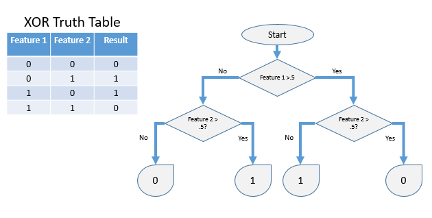 Decision Tree Example XOR