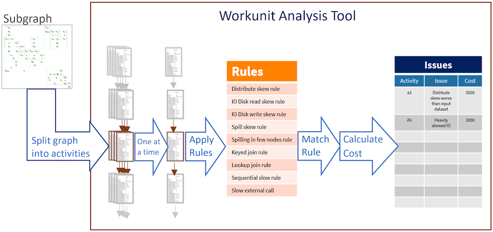 Image showing the architecture of the Workunit Analysis Tool